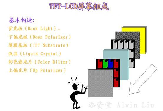 1,液晶显示屏的基本构造  1,背光板:lcd的显像原理